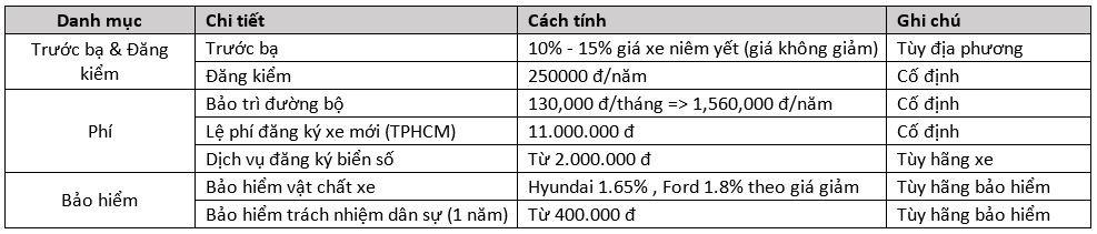 Các loại phí đăng ký xe ô tô theo luật mới nhất năm 2018